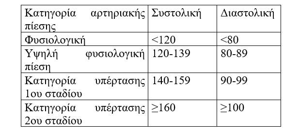 Αρτηριακή υπέρταση  Αντιμετώπιση χωρίς φάρμακα - Βιοκλινική 95184174808